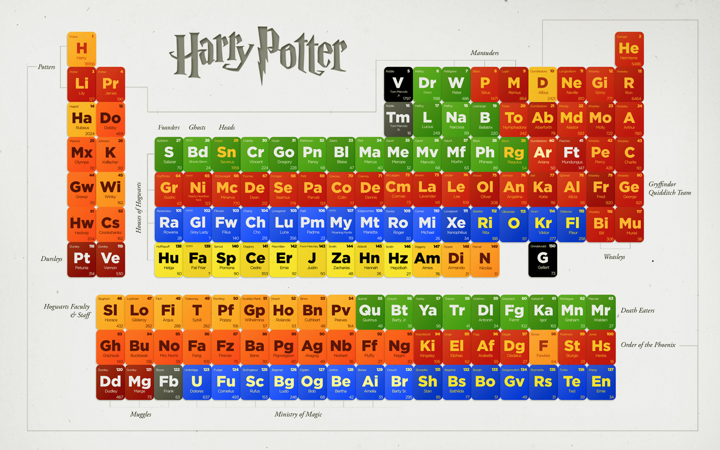 Harry Potter Hp Periodic Table Of Characters Car Interior Design on Harry Potter Periodic Table