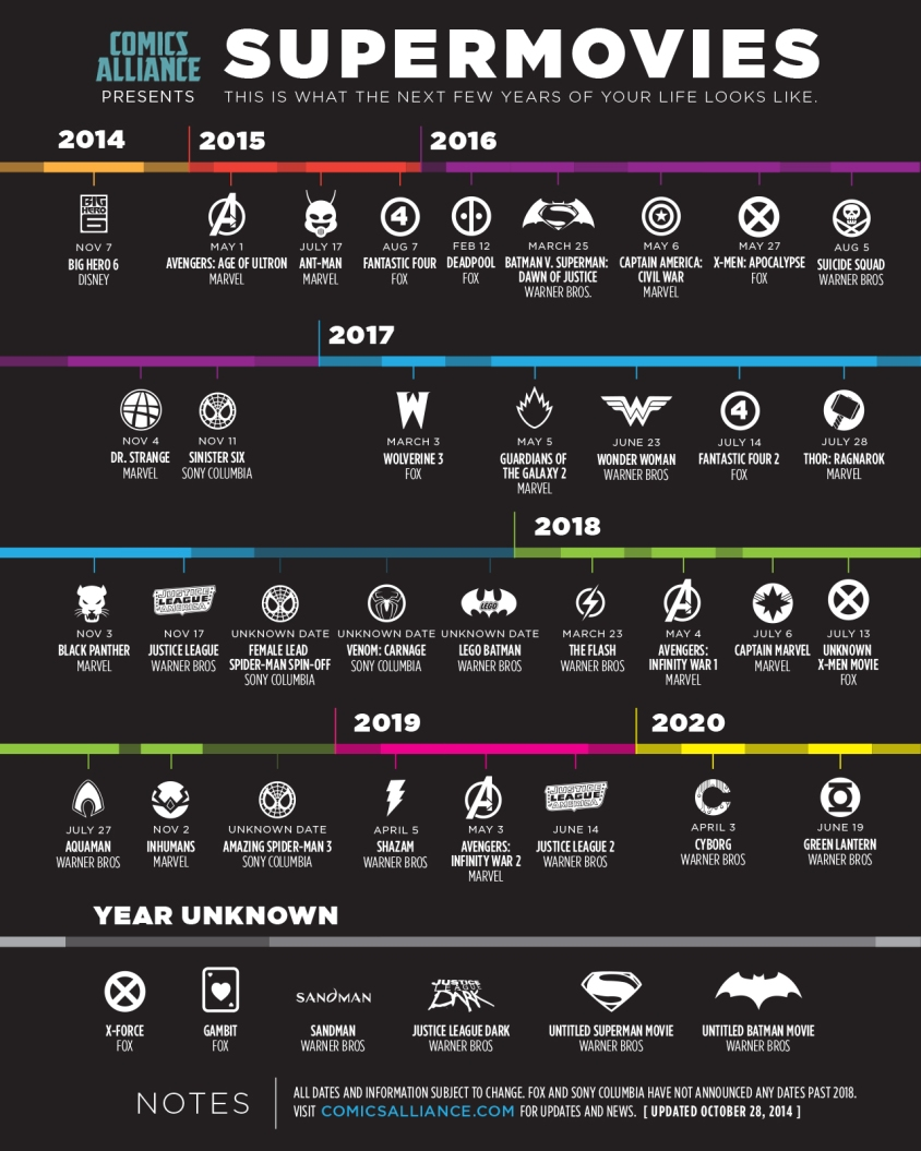 comics-alliance-infografico-filmes-super-heróis-2014-2020